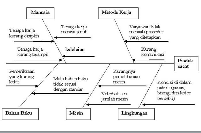 Oktacute999 root cause analysis materi 6 contoh diagram fishbone yang laiinya studi kasus ccuart Images