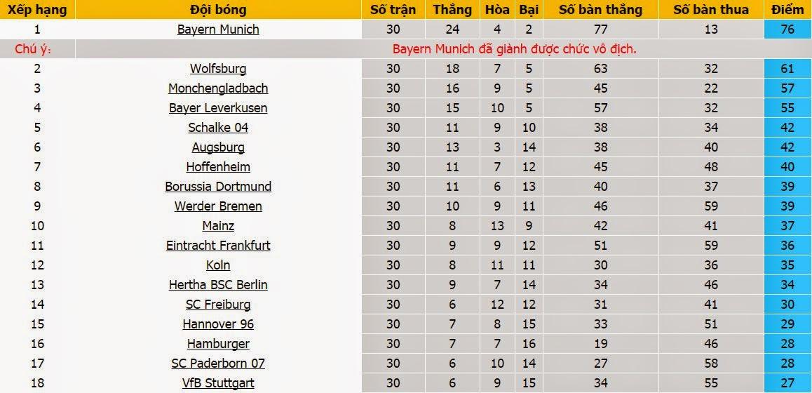 Dự đoán tỉ số Leverkusen vs Bayern Munich