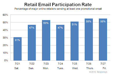 Click to view the July 27, 2012 Retail Email Participation Rate larger