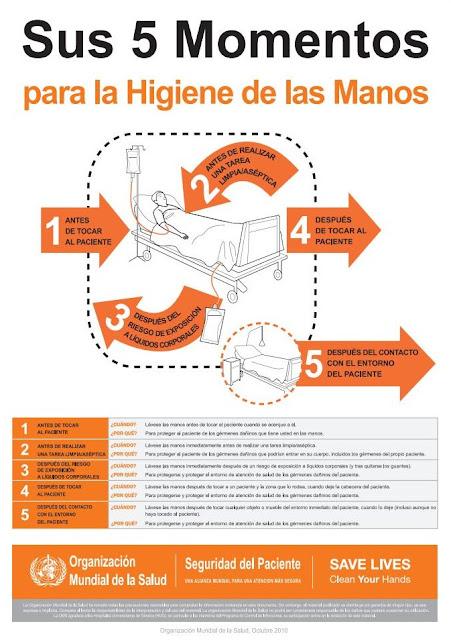 Sus 5 momentos para la higienes de las manos