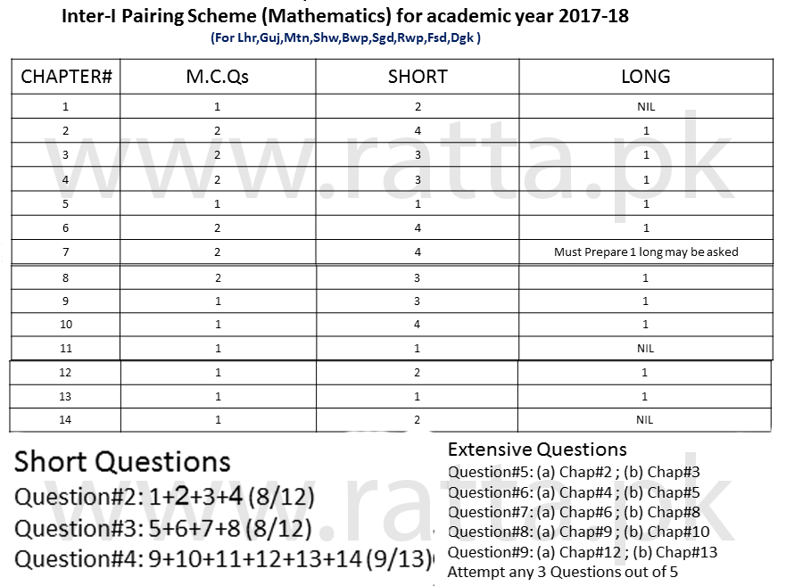 Inter 11th Class Maths Pairing Scheme 2018 Fsc Ics 1st