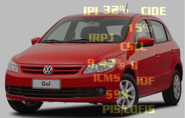 Gol Trend 2013 - Impostos carros brasil