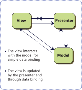 MVP, model view presenter, user interface design,model view presenter example,model view presenter c#, enterprise architecture patterns,presenter controller