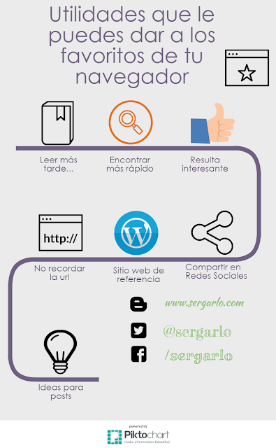 Infografía, Infographic, Utilidades, Favoritos, Navegador,