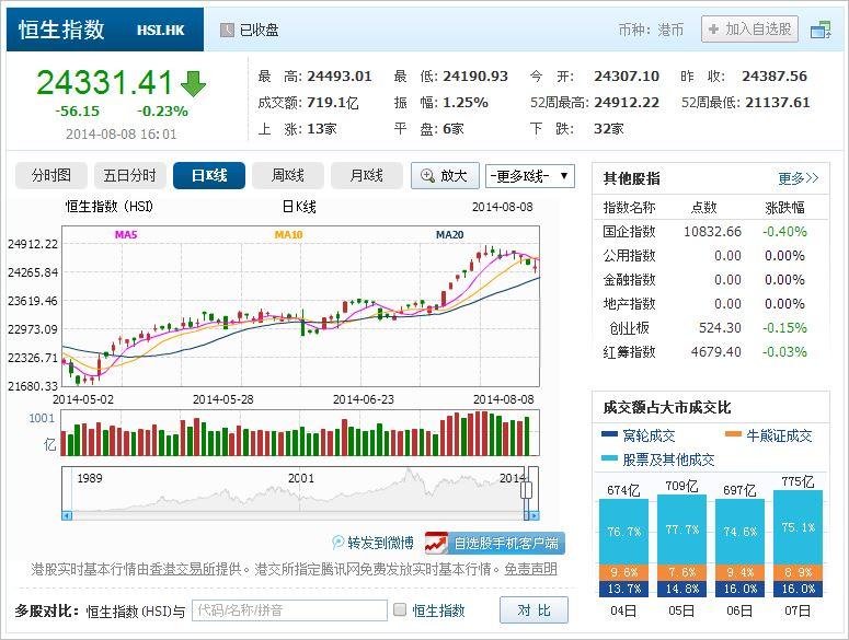 中国株コバンザメ投資 香港ハンセン指数20140808