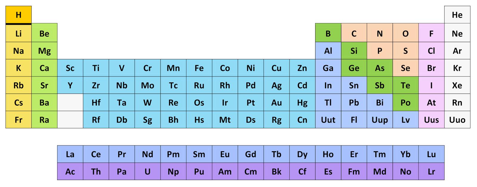 Cursos de computacin 2014 2015 tabla peridica de los elementos aplicar a las filas 1 cm de alto urtaz Image collections