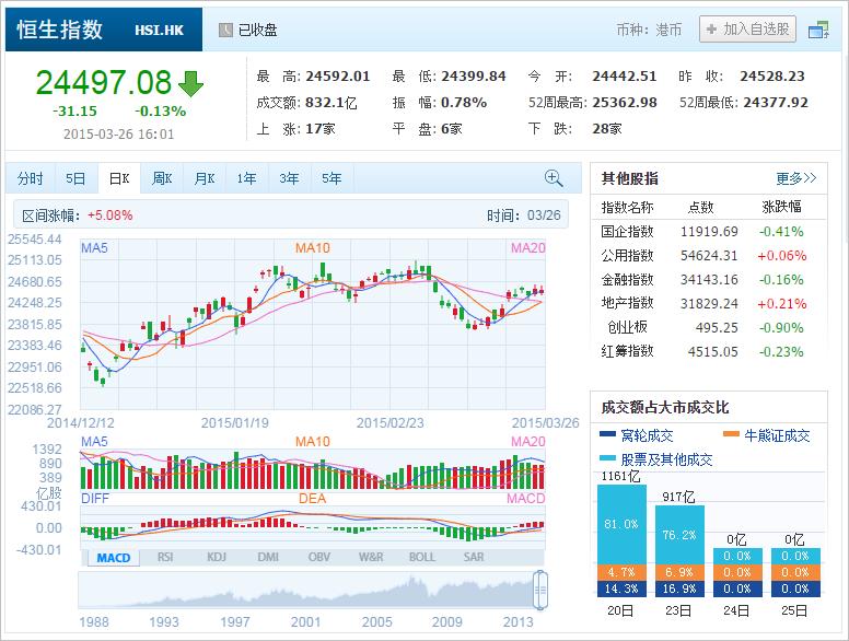 中国株コバンザメ投資 香港ハンセン指数20150326
