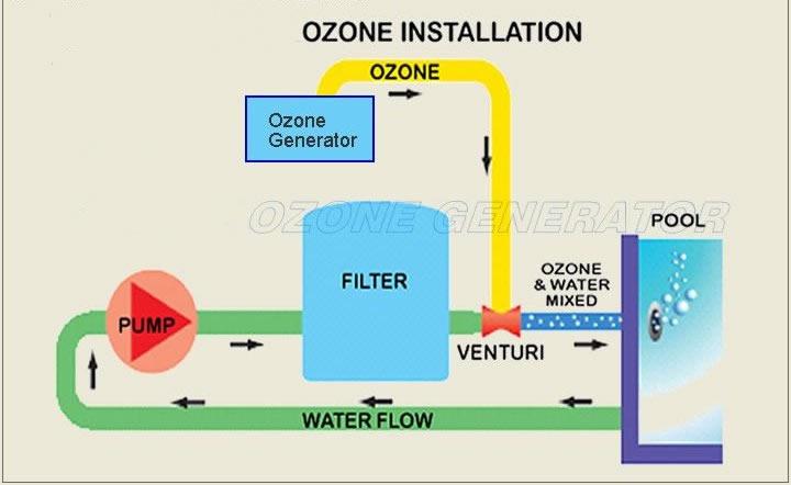 Piscinas for Ozono para piscinas