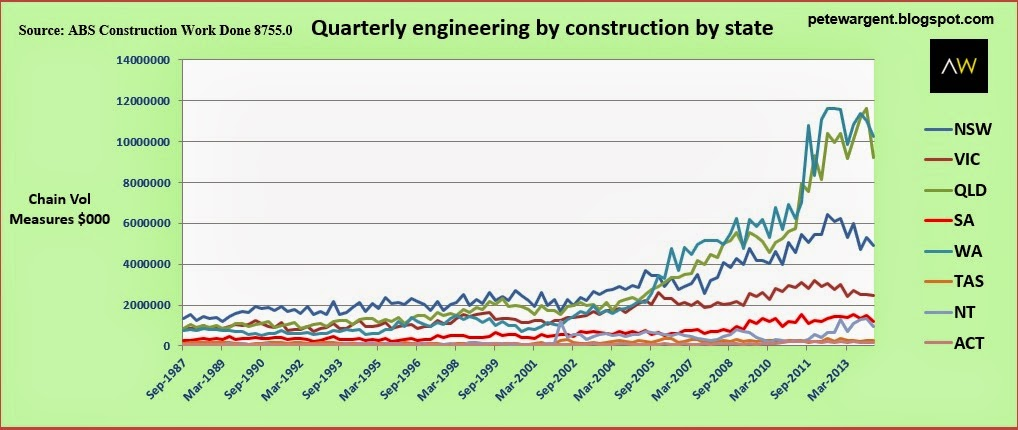Quarterly engineering
