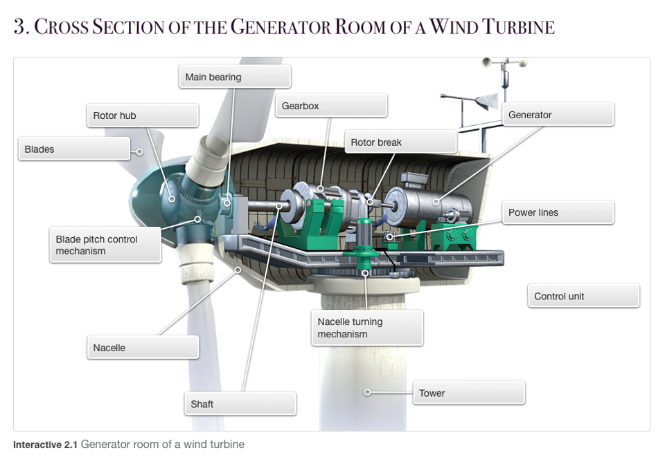 Inside a Wind Turbine Electrical Engineering Books