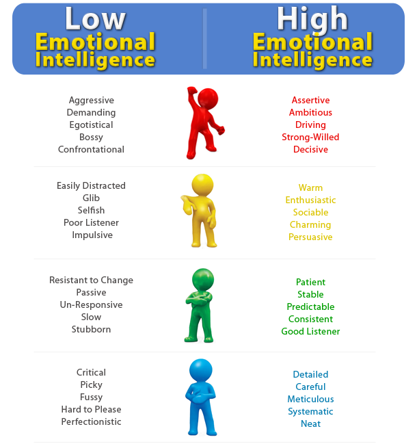 emotional intelligence self assessment paper example