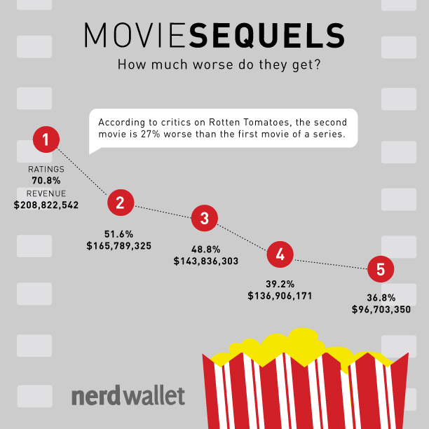 Study of Movie Sequels