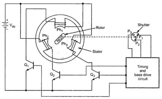 unipolar motor