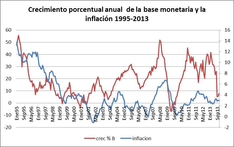 la tasa de crecimiento de la base monetaria y la inflación