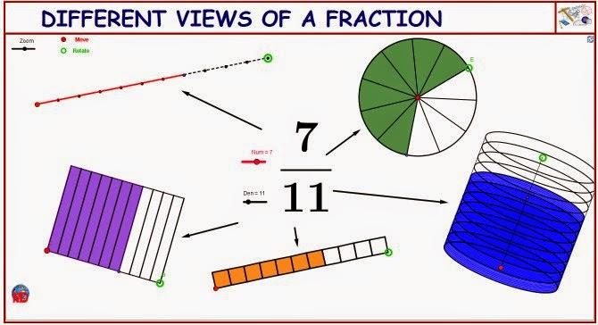 http://dmentrard.free.fr/GEOGEBRA/Maths/Nouveautes/4.25/FractionsMD.html