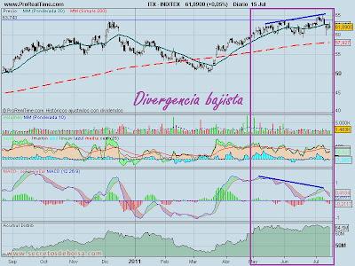 analisis tecnico-inditex diario-18 de julio de 2011