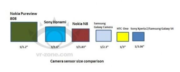 Camera Sensor Size Comparison