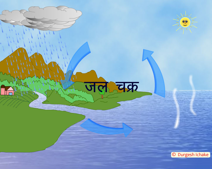It all about multimedia jal chakra doordarshan etv trang it all about multimedia ccuart Image collections