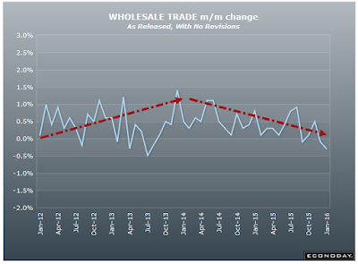 Wholesale Trade Down 1%, Inventories Down -0.3% but Inventory-to-Sales Ratio Rises