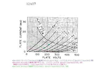 JPG 12AT7 operation chart