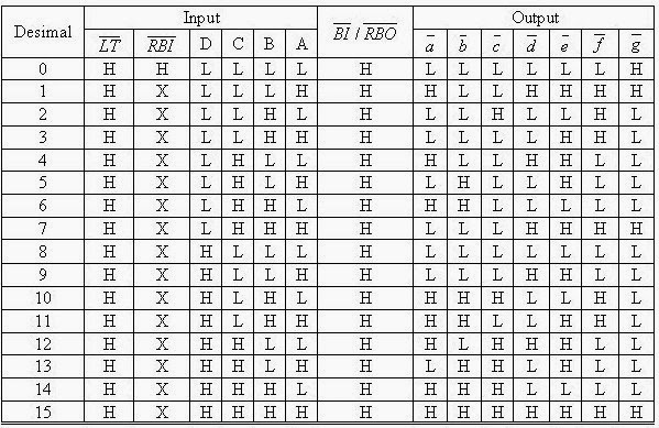 Seven segment dengan common katoda menggunakan ic ls7447