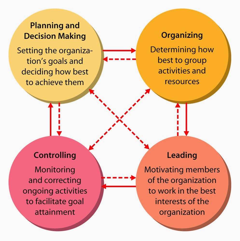examples of four management functions The four pillars: leadership, management, command, & control  an example  would be visioning a process that helps to increase informal.