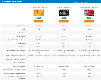 Komparasi Kartu Kredit di Cermati.com