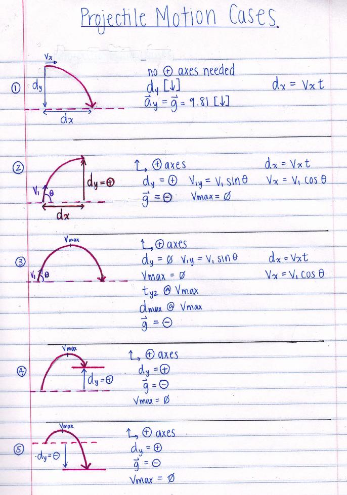 projectile motion research paper When you request from us a term paper, custom essay, research paper, resume or even a dissertation, you are assured of a good grade we only hire qualified.