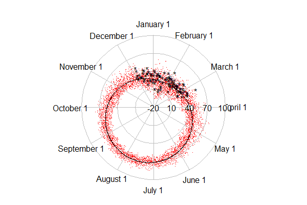 Example 9.26: More circular plotting