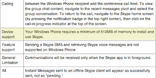 Skype documentation for WIndows Phone has always specified a minimum of 256MB RAM
