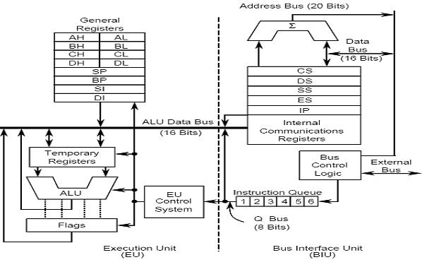 Top ten information 8086 features architecture for 8086 microprocessor architecture