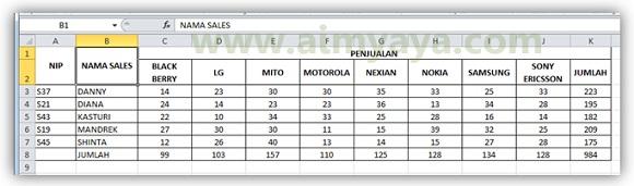 Gambar: Contoh hasil pengurutan berdasarkan nama sales (kolom) dan merek ponsel (baris)