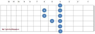 gambar letak bentuk kunci gitar Ab atau G#