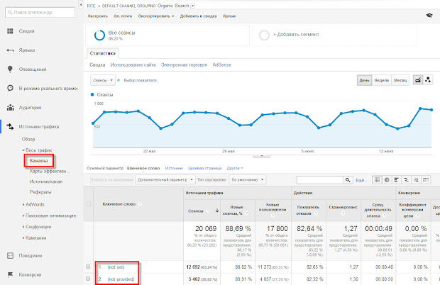 поисковые фразы not set и not provided в google analytics