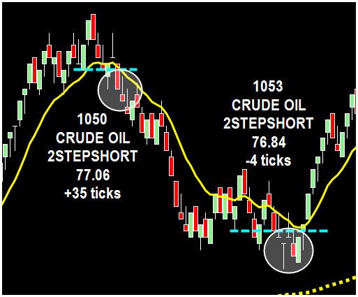 Crude oil trading strategies
