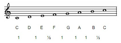 Major Scale (Part 1)
