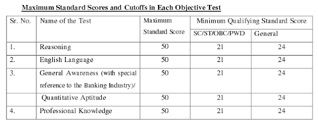 Subject Wise minimum marks - passing marks in IBPS Specialist Officer CWE