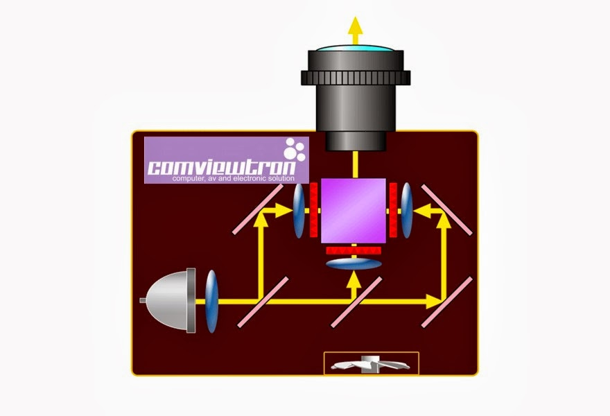SKEMA LCD PROJECTOR ENGINE