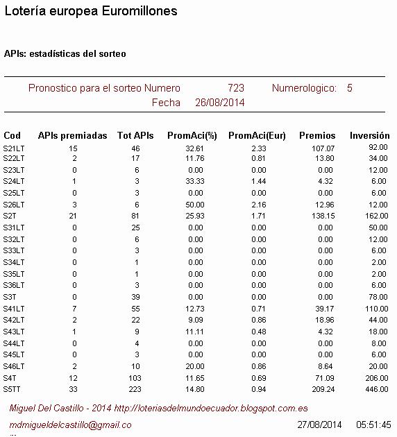 estadísticas del sorteo de la lotería europea euromillnes