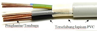 Jenis-jenis Kabel dan Penggunaannya