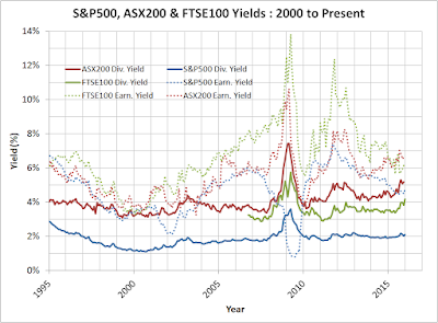 S&P500, FTSE100 & ASX200 Dividend and Earnings Yield