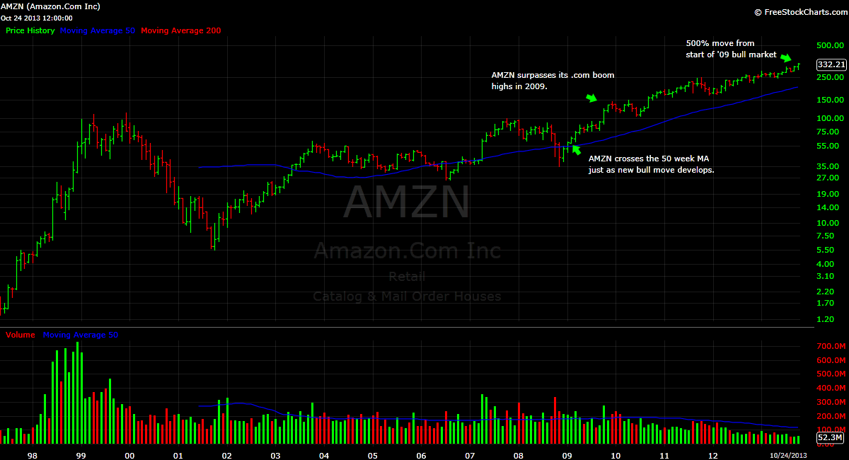 Amazon AMZN stock price chart