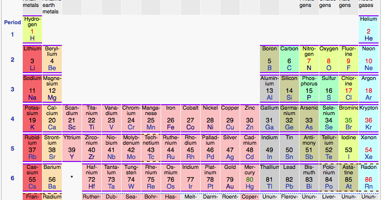 a history of periodic table History of the periodic table , a timeline made with timetoast's free interactive timeline making software.