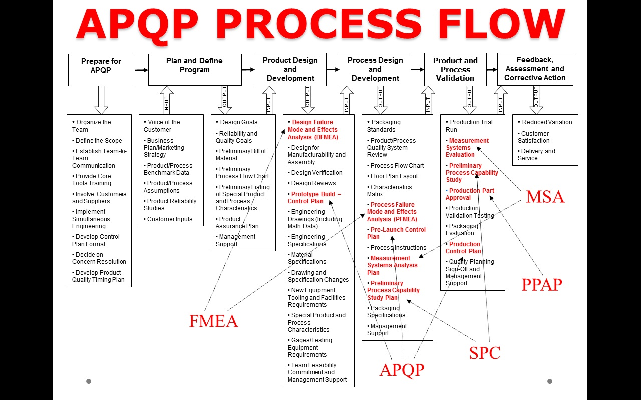 Apqp Process Flow Chart Images Free Any Examples