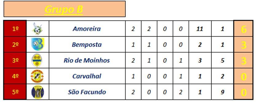 Classificação Torneio Incup 2016