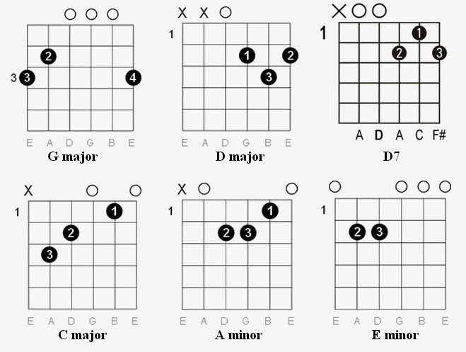 Guitar yellow guitar chords : uma thurman guitar chords Tags : uma thurman guitar chords guitar ...