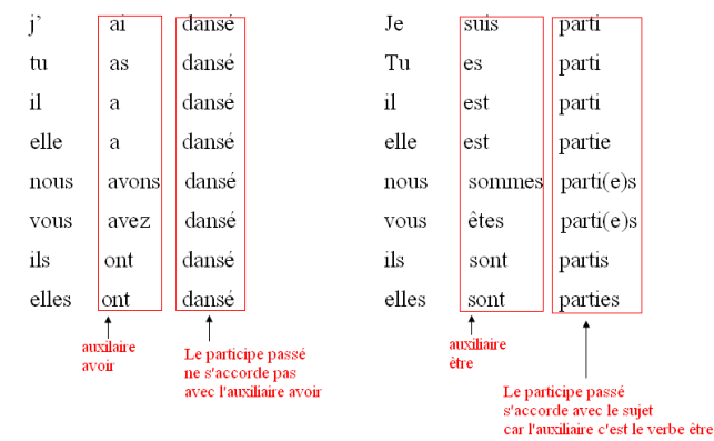 how to study passe compose