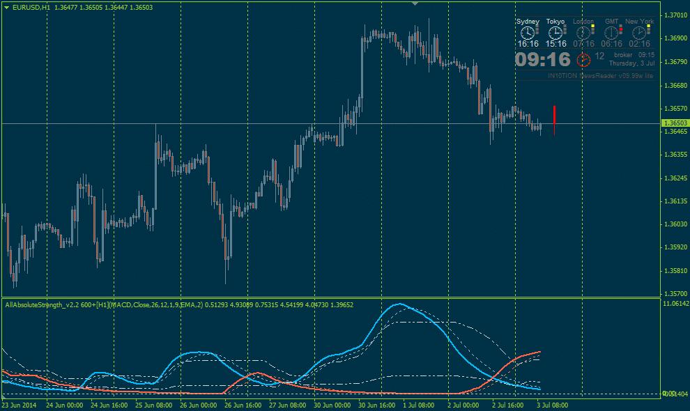 K indikator forex 5 digital