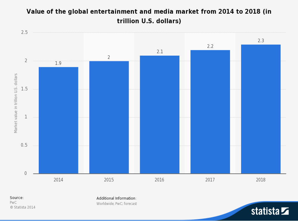 Forecasting the global trends in media industry