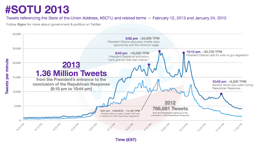 Twitter Blog: 2013 State of the Union